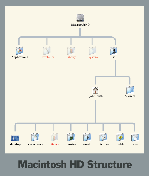 Macintosh HD Organization