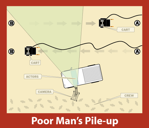 Poor Man's Pile-Up