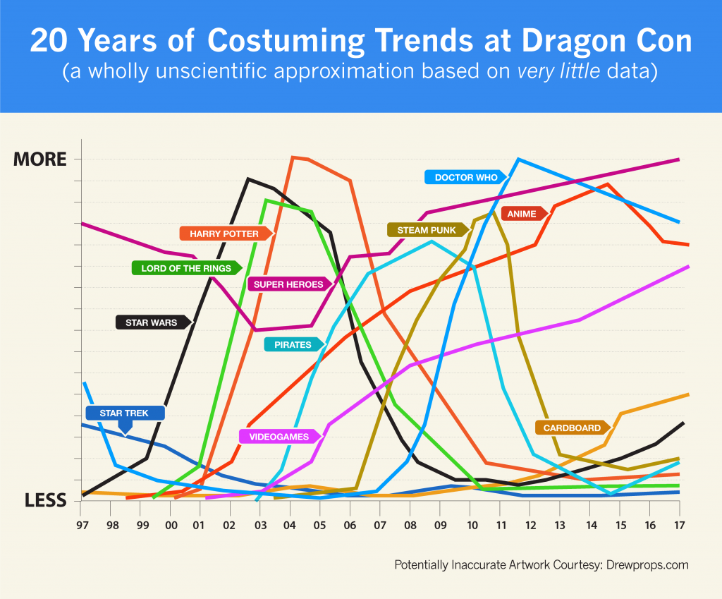 A graph showing the popularity of costuming groups at Dragon Con from 1997 to 2017
